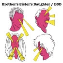 BSD/BROTHER'S SISTER'S DAUGHTER